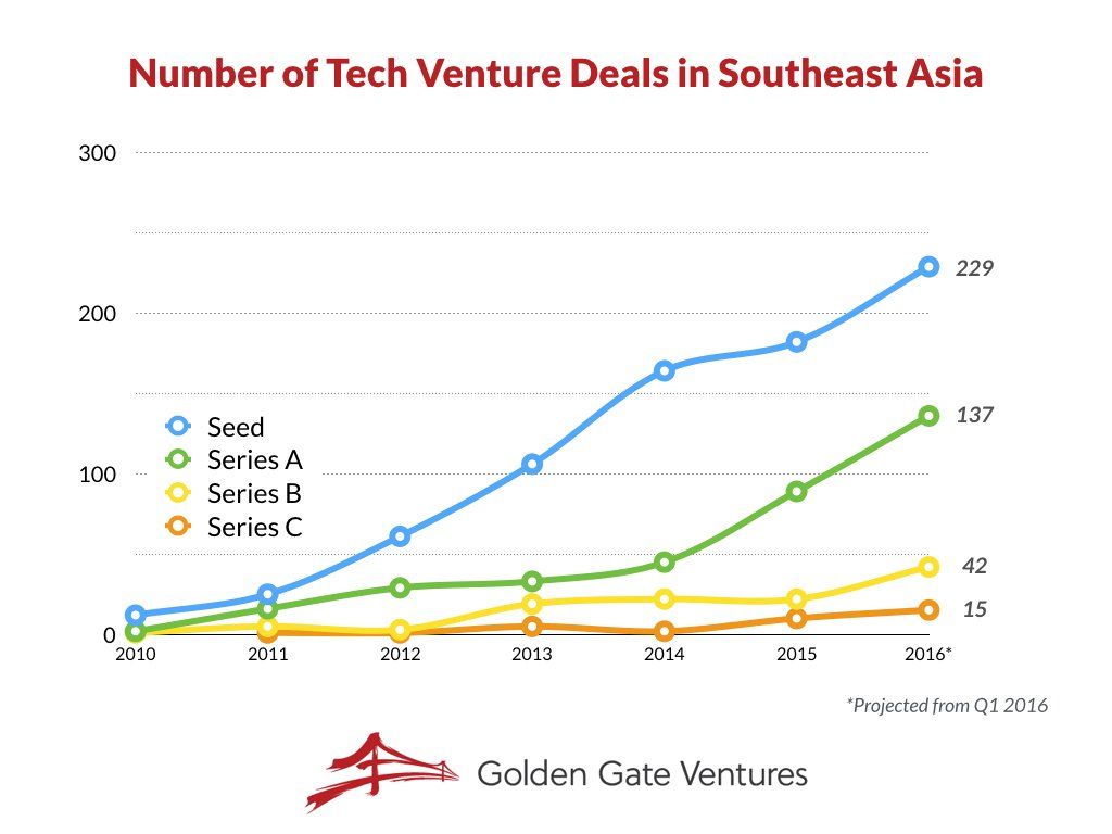 Who likes graphs up and to the right? SEA startups are raising cash fast, more than 420 rounds expected for 2016! https://t.co/LgnDd0zFia