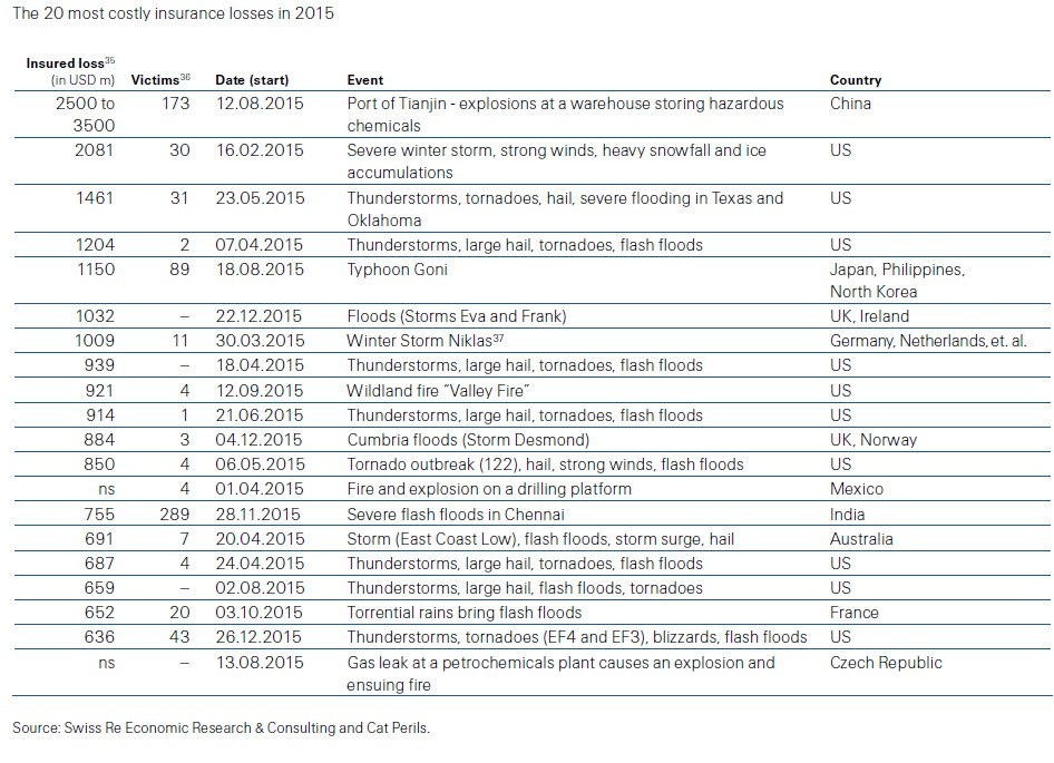 #CataSigma16 lists top 20 most costly insured losses of 2015, lead by #Tianjin - https://t.co/pPK2uxUebF https://t.co/hZ3aZaRdUK