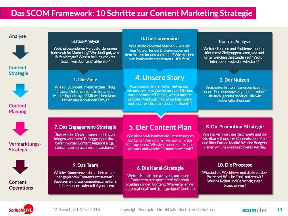 das SCOM Framework zur Umsetzung von strategischem Content Marketing