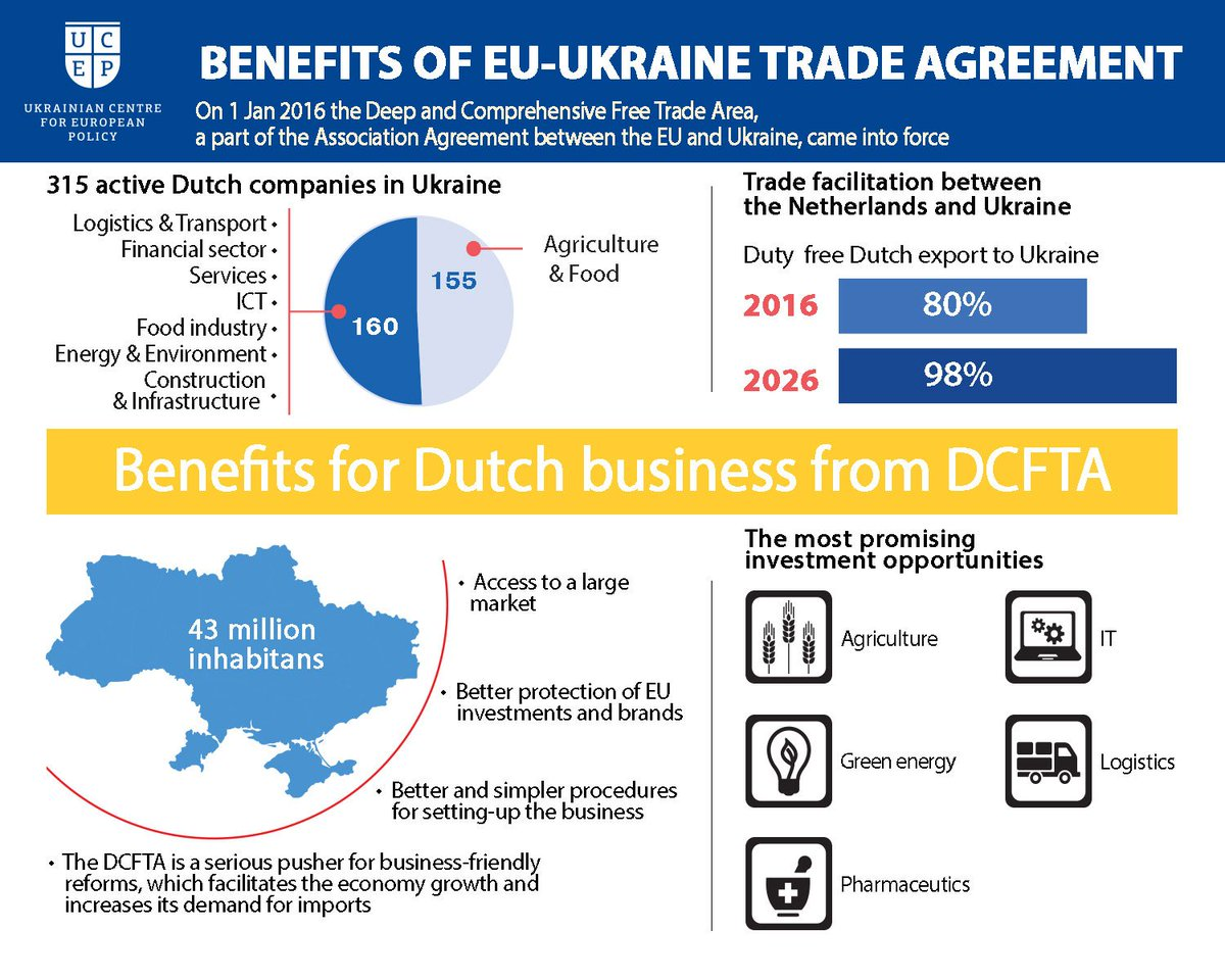Stronger Together On Twitter Benefits Of Eu Ukraine Trade