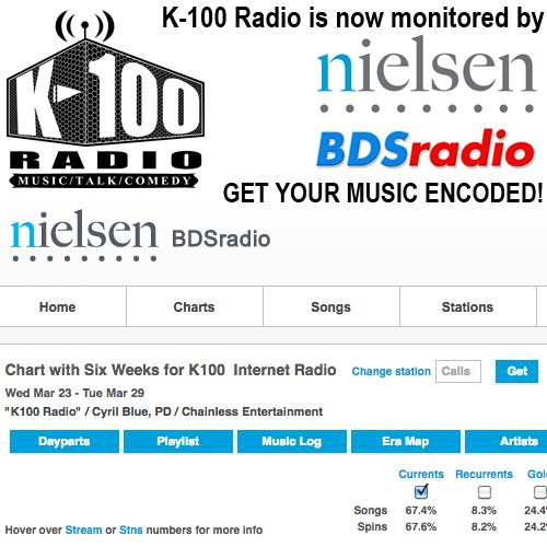 @K100_Radio is now a Nielsen BDS Radio monitored station. Your music should be encoded. https://t.co/W6uq7oMETH https://t.co/kvZAT8Yhax