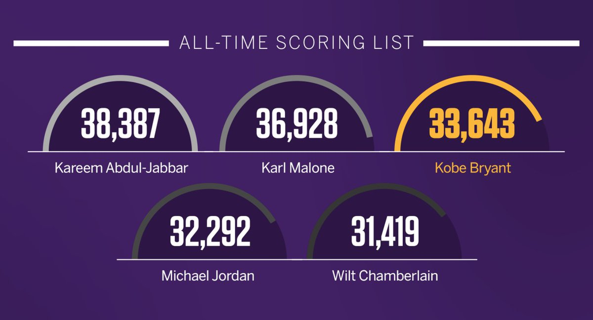 all time nba scoring list