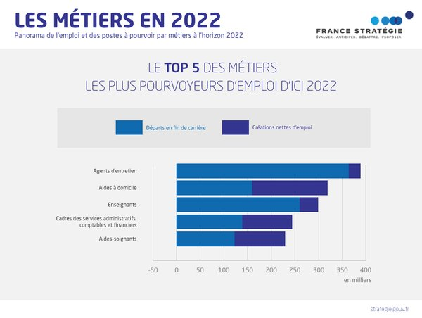 France Strategie On Twitter Retour Sur Le Rapport Les Metiers2022