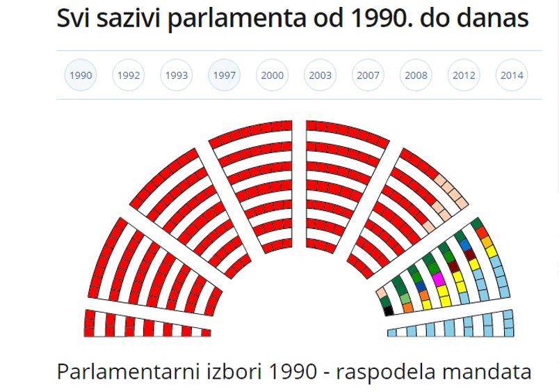 B92 On Twitter Mapa Parlamenta Svi Sazivi Parlamenta Od 1990