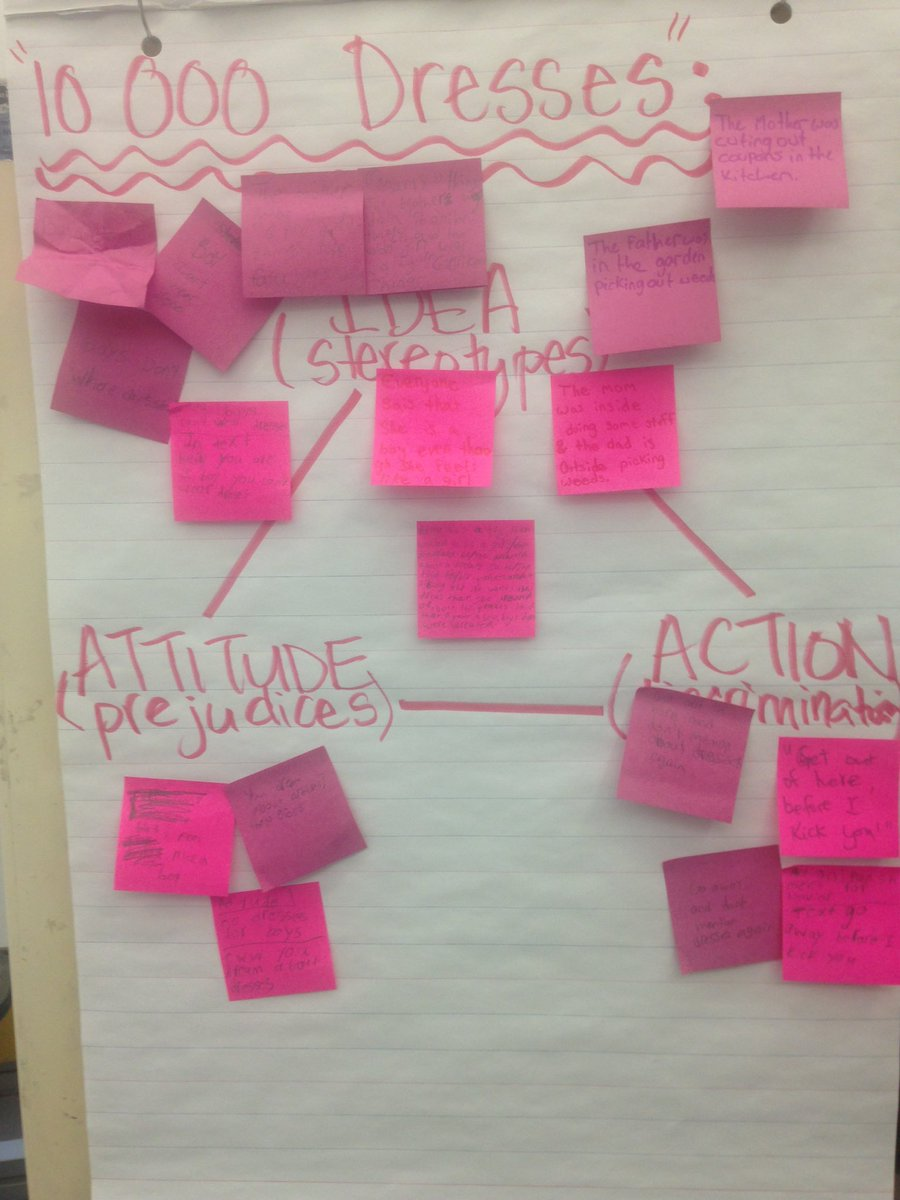 Tried w some gr 5s, but we're a bit confused on diff between #attitude and #idea @AliceTe3 @AlanaGuinane #TDSBpink https://t.co/RhJyy2kho7
