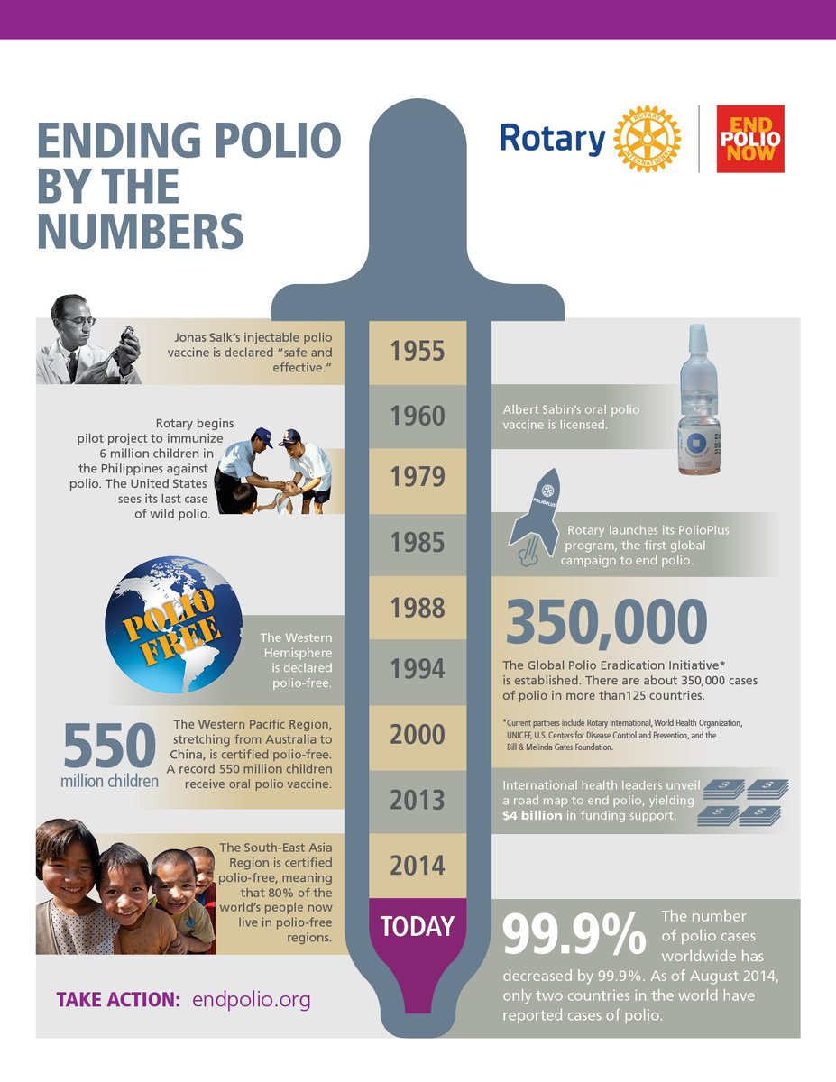 "Today we celebrate 61 yrs since Dr. Salk's polio vaccine was declared ""safe, effective and potent."" #endpolio https://t.co/8KLlPcepf5"
