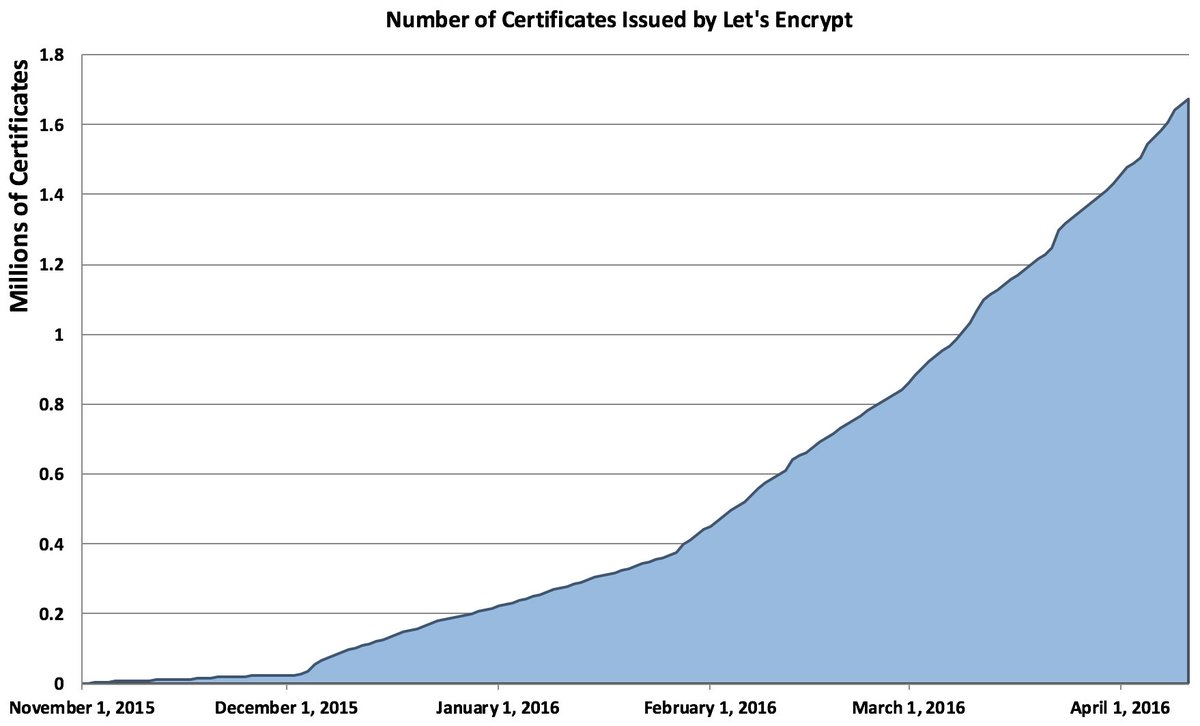 Eff On Twitter Lets Encrypt The Free And Automated Certificate