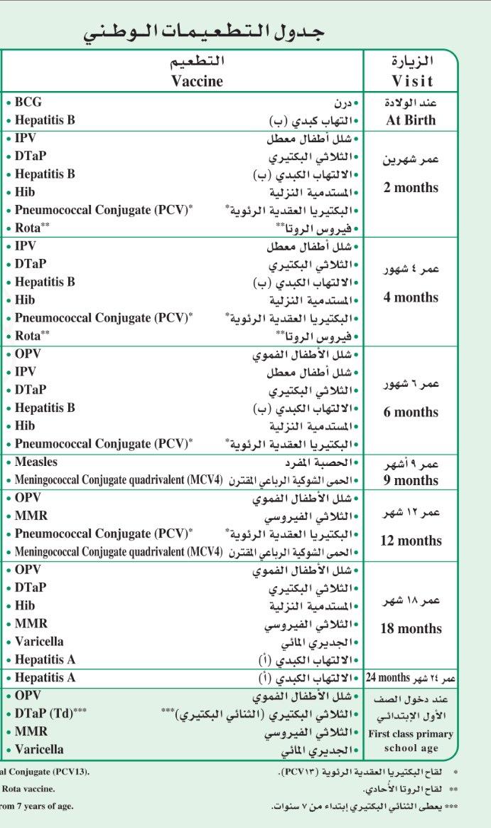 إبراهيم بالحارث على تويتر جدول التطعيمات الوطني في السعودية Edhaah Nurse Https T Co Vxwofu6q9o