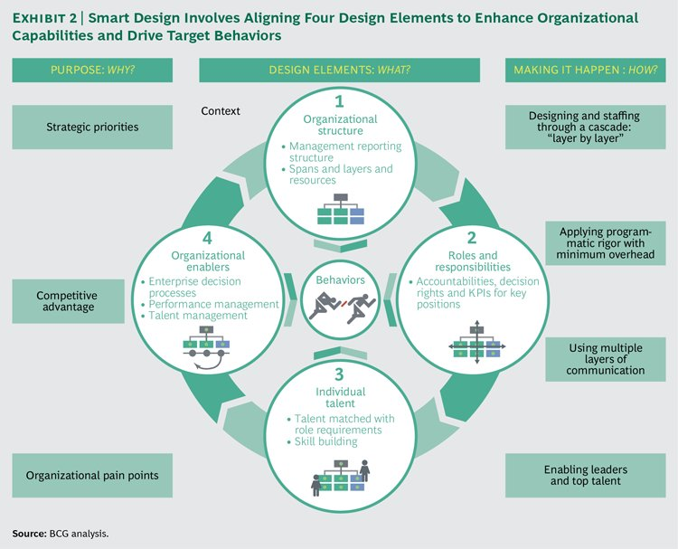 bcg indonesia career bcg perspectives on quot bcg s smart design approach 6554