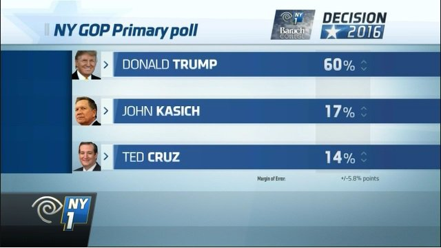 """Pollster: """"Every demographic group goes for him….  And with large majorities."""" #NYPrimary #Trump2016 https://t.co/3GFeOstYpA"""