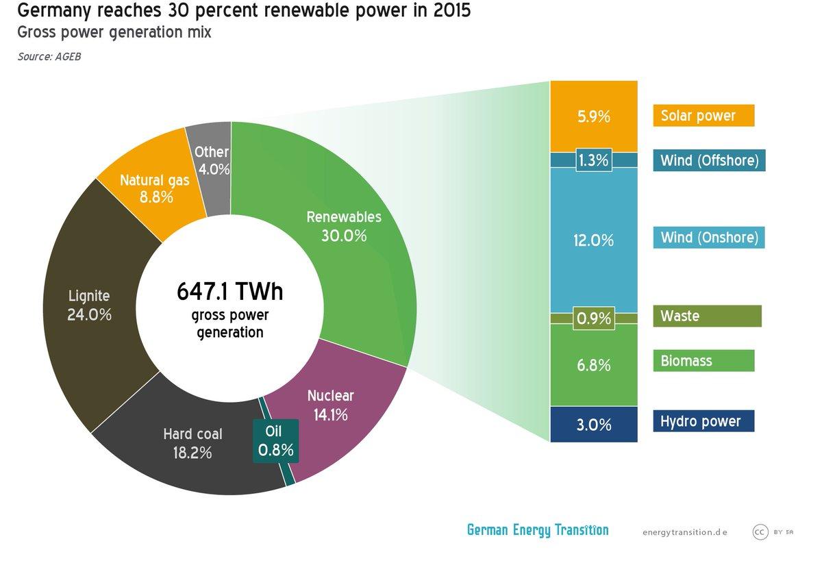 """Германия: """"зеленая"""" энергетика в 2015 году"""
