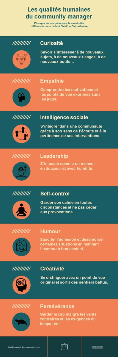 Les qualités humaines du community manager https://t.co/QnSMOucGEF #CM https://t.co/oT16Ku3vVS
