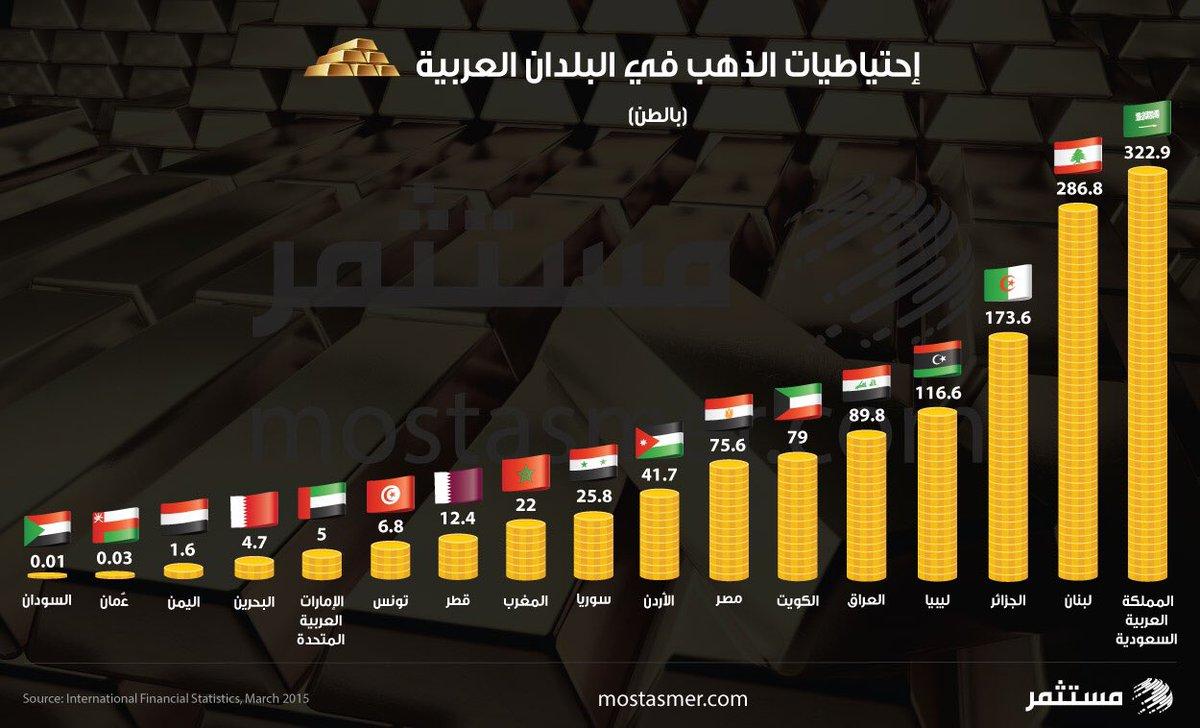 احتياطات الذهب في البلدان العربية. https://t.co/nwTjACZl0J