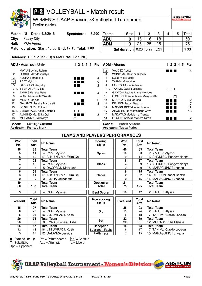 Rick Olivares On Twitter Scoresheet For The Ateneo Lady Eagles Adamson Lady Falcons Uaap Volleyball Match Https T Co 4f7zacyhys