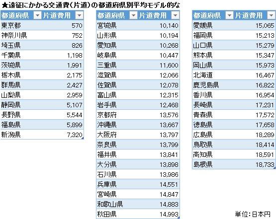 地域別のオタク交通費を概算で出してみたけど10000-17000円の地域は個人差大きそう