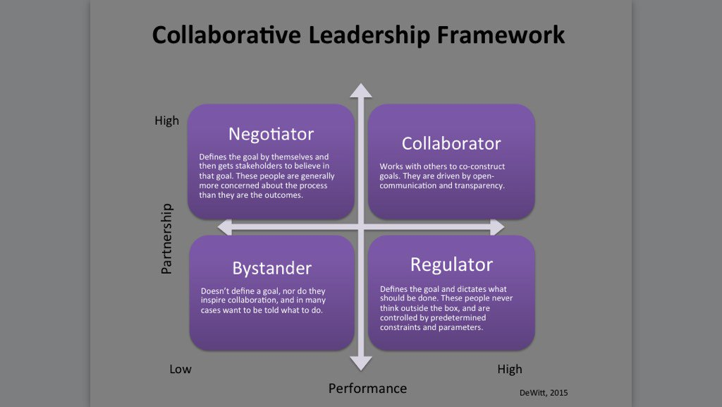 Collaborative Leadership - Bing images