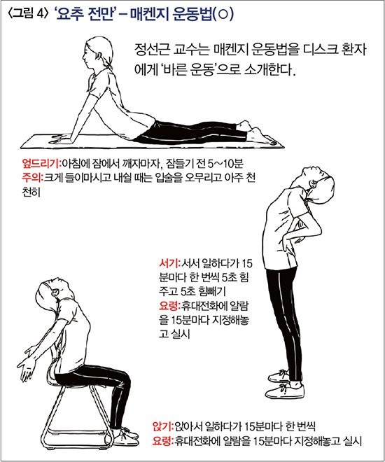 인구의 80%는 살면서 한 번은 허리 통증에 시달린다. 그런데도 우리는 놀라울 정도로 허리를 잘못 알고 있다.  '백년 허리' 원한다면 디스크 수술 하지마라  https://t.co/zAsf4tPYEP