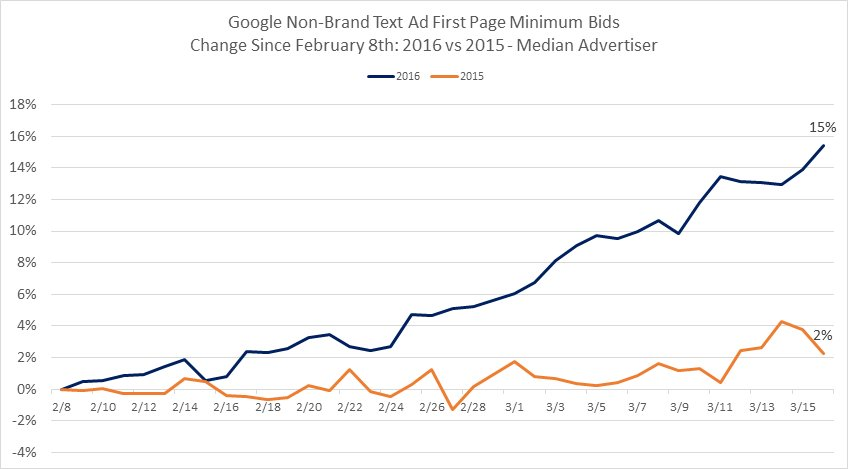 (Of COURSE) Page 1 minimum #PPC bids rise in wake of Google desktop SERP devolution https://t.co/LY679xI14o https://t.co/oy8vmH30nD