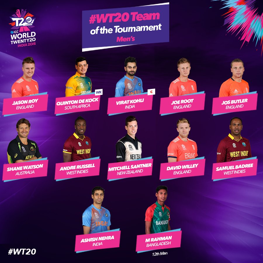ICC Men's team of the tournament