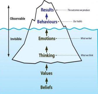 growth mindset on twitter leadership iceberg. Black Bedroom Furniture Sets. Home Design Ideas