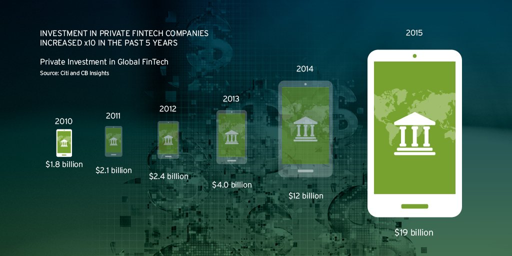 Investment in #FinTech has increased 10x in past 5 yrs, from $1.8B in 2010 to $19B in 2015. https://t.co/uVUemvDYcD