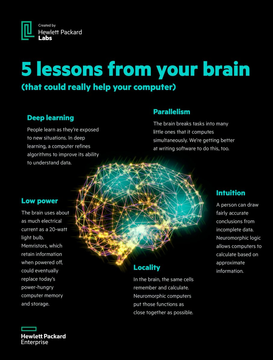 Here's an infographic we created to share the messages of our neuromorphic computing page. https://t.co/aEFN6tf1ze https://t.co/CMJy0E7pLM