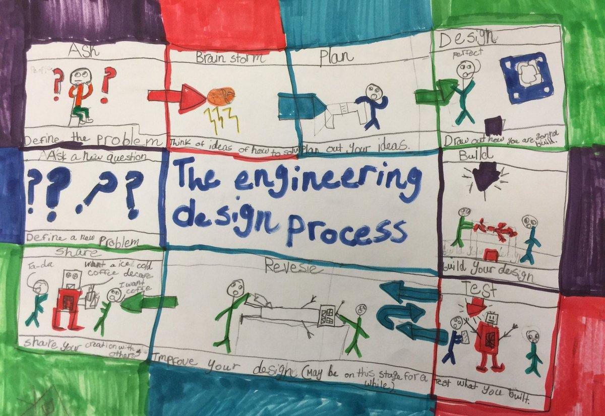 Karen Malhiot On Twitter After Analyzing Engineering Design