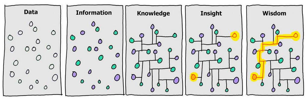 Image result for information vs knowledge