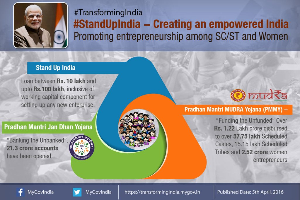promoting entrepreneurship among youth in india The stand up india scheme is aimed at promoting entrepreneurship among sc/st and women by giving loans in the range of rs10 lakh to rs1 crore for setting up a new.