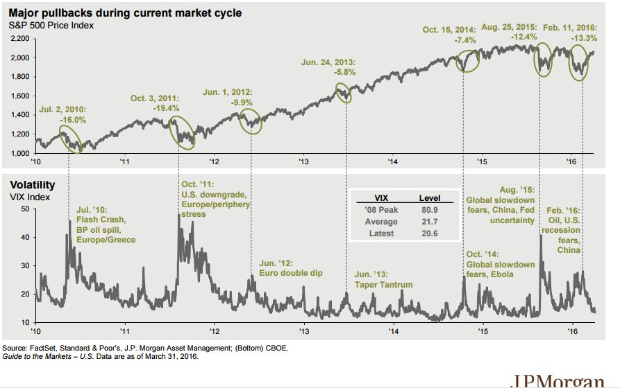 Major pullbacks during current market cycle $SPY https://t.co/2fXTbZpFTM