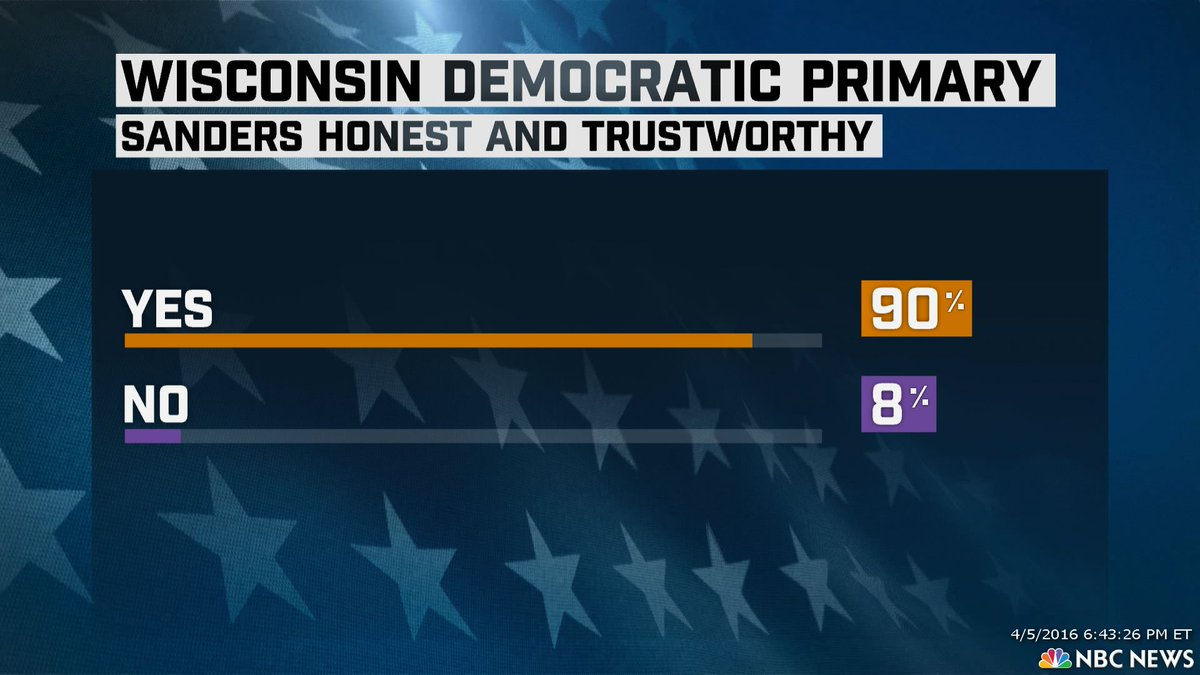 #WiPrimary – Sanders trust worthy vs Hillary 90% to 9%