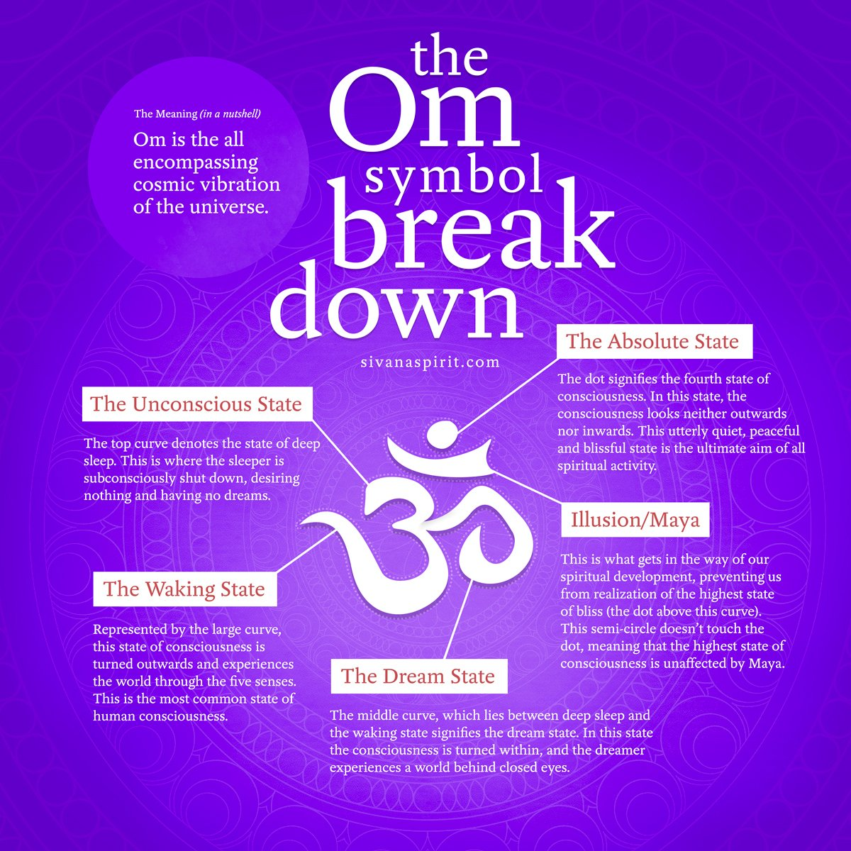 Yoga Pilates Hd On Twitter What Does The Om Symbol Mean