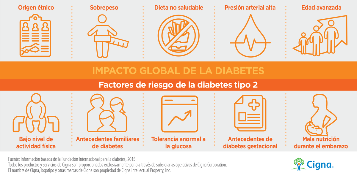 3 factores de riesgo de diabetes tipo 2