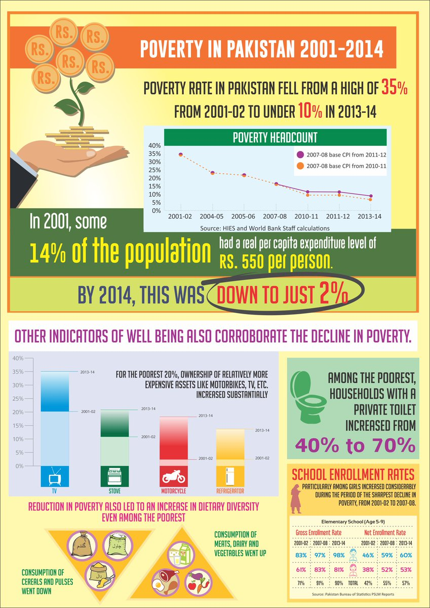 essay on poverty reduction in pakistan Poverty in pakistan essay - authentic essays at moderate prices available here will turn your studying into delight leave your assignments to the most talented writers.