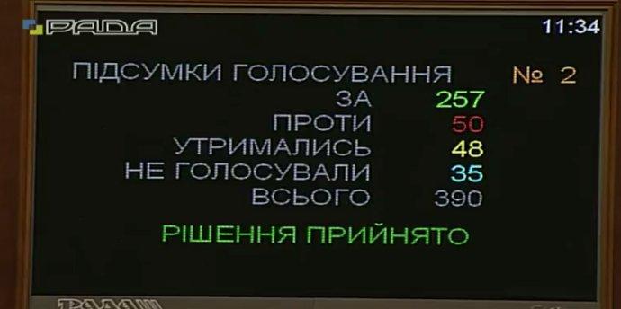 Гройсмана обрано новим прем'єр-міністром України
