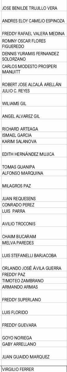 Esta es la lista de quienes dejaron la sesión de hoy. Sus razones tendrían, pero creo que deja mal precedente. https://t.co/i8omviHwnL