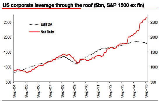 US corporate debt goes 'through the roof', making recession 'virtually inevitable' - SocGen's Albert Edwards