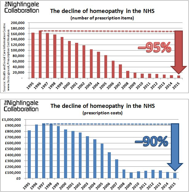 Plummets MT @lecanardnoir: #Homeopathy on the NHS declines for the 18th consecutive year.  https://t.co/D7kPVAlPoi https://t.co/hxWIHarmvt