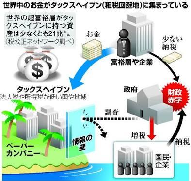 これはわかりやすい 「こういう流れで財政赤字になり、我々、一般国民は増税で絞り取られる」  これをやっていた企業や人物のリストが「パナマ文書」←これが、バレて世界中の国民が怒ってる。でも日本ではあまり報じてない(画像:Google) https://t.co/ETK9lmL4tE
