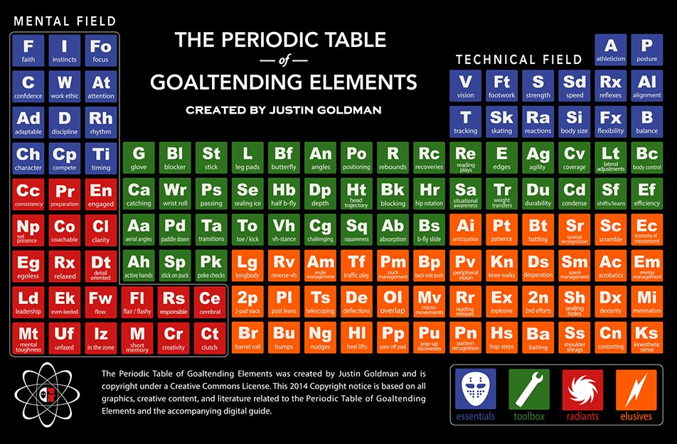 The Periodic Table of Goaltending Elements (via @TheGoalieGuild) https://t.co/4KAjAyjDMM #goaliesrock https://t.co/Gtn9RxY0g9