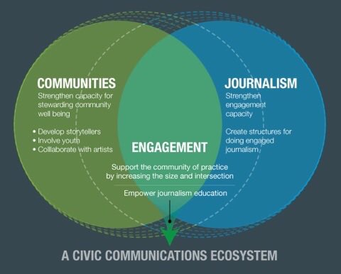 """The Community + Journalism Venn Diagram from our #IJF16 """"Engagement is journalism"""" session » https://t.co/TW4QvNfmMx"""