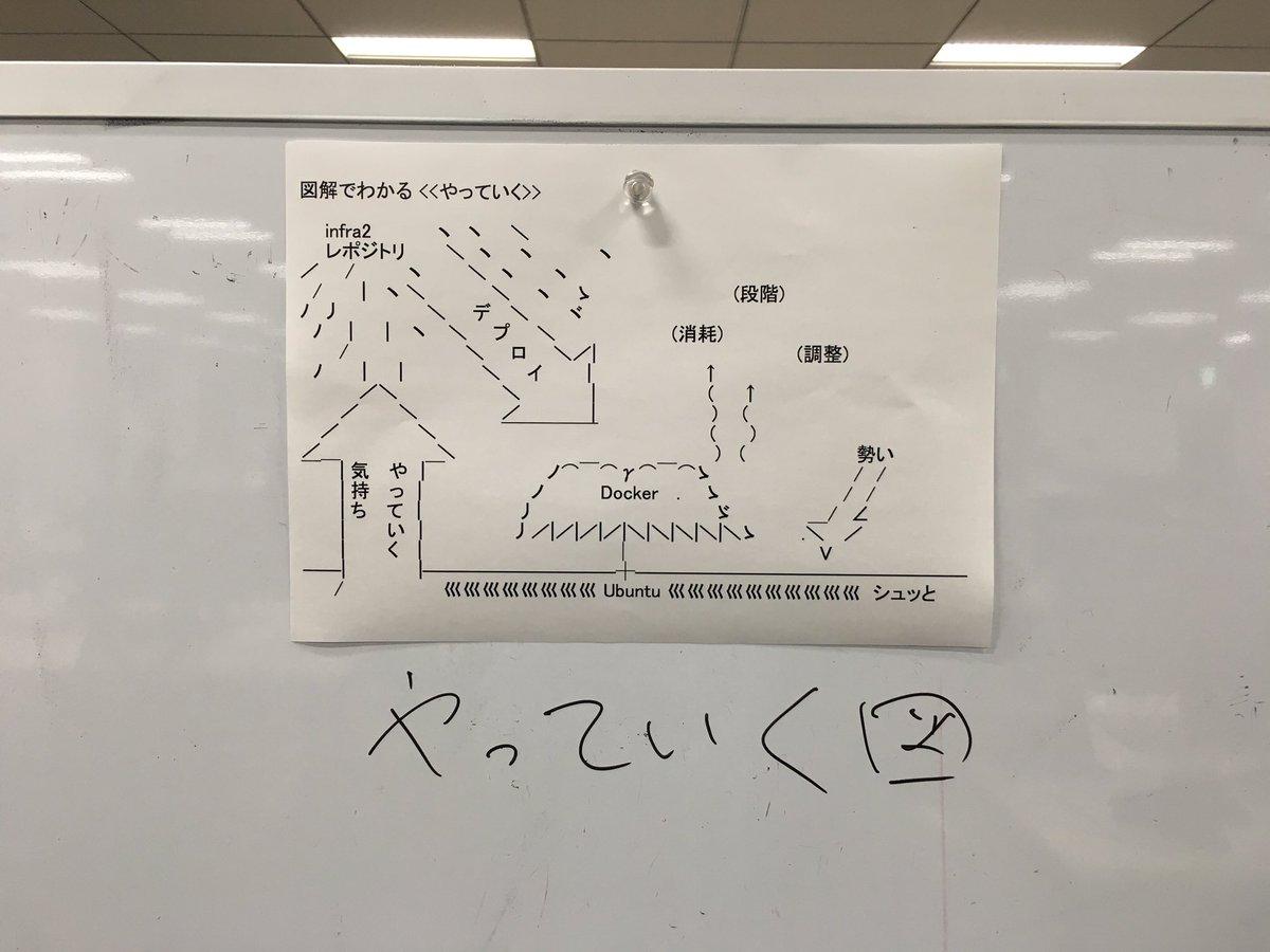 やっていくについて図解を作りました https://t.co/bTY420cOgx