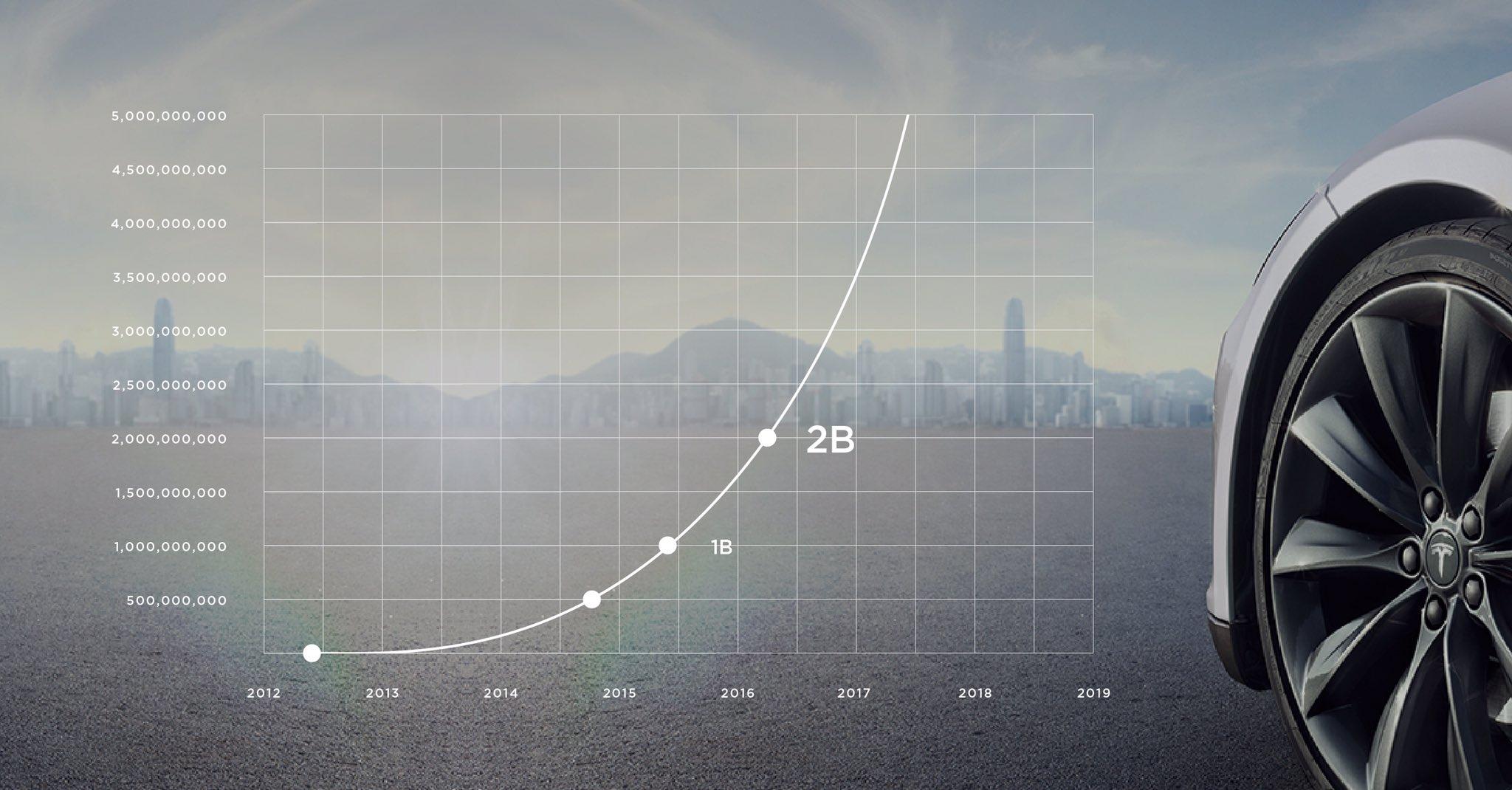 "Tesla Twitter: Tesla On Twitter: ""Tesla Owners Rock! From 1B To 2B Miles"