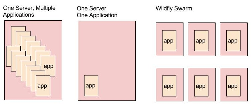 Project showcase! New post on Wildfly Swarm: https://t.co/eP9XGx3MNG #microservices #jboss #containers https://t.co/V9TyWgGpXv