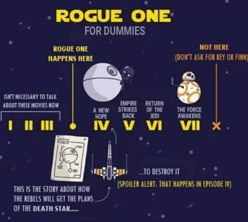 Just in case anyone is still unclear about what Rogue One is about. https://t.co/JX48ZsKyHM