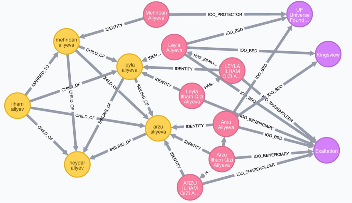 Analyzing the #PanamaPapers with #Neo4j: Data Models, Queries & More  https://t.co/eHeR4wSi9D via @mesirii & @lyonwj https://t.co/lHZu7ygrJs