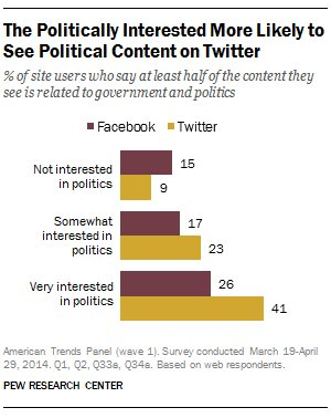 Facebook and Twitter as political forums: Two different dynamics https://t.co/cw3TDa5zdt https://t.co/jHYnhayXCH
