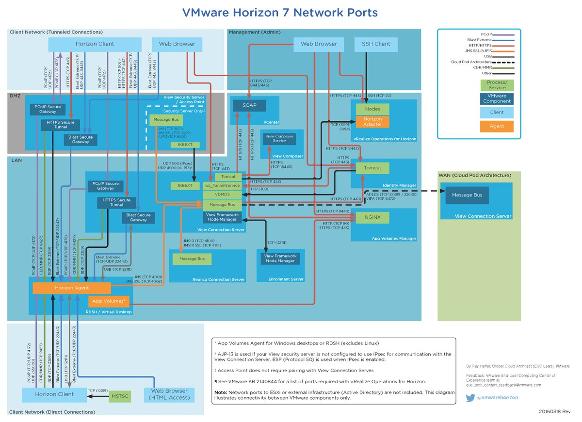 vmware horizon on twitter updated network port diagram for horizon rh twitter com vmware view network port diagram vmware horizon view diagram