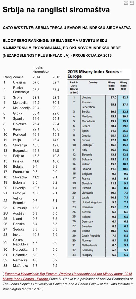 Kako Vuciceva Srbija pobedjuje, snazno grabi ka 1. mestu na rang listi siromastva! A vama ako je dobro, onda nista. https://t.co/YMTfdqXfD9