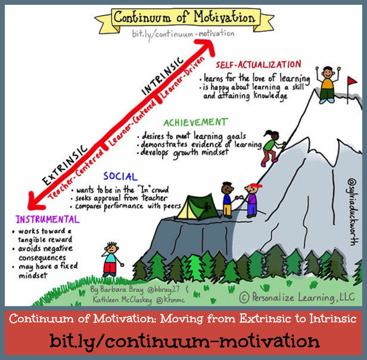 A must read post for learners & educators: Continuum of Motivation https://t.co/dHiO6GfWki #catholicedchat https://t.co/XxqRhWmNng